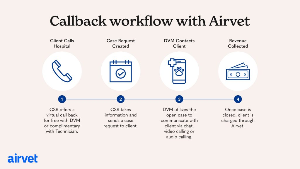 Callback workflow with Airvet
